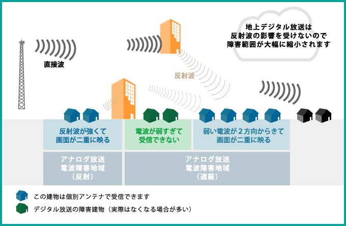 地上デジタル放送は反射波の影響を受けないので障害範囲が大幅に縮小されます